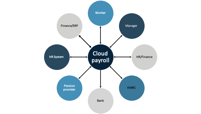 cloud payroll