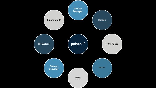 Bureau online payroll automation service