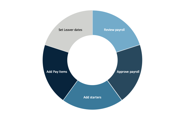 Automated payroll processes